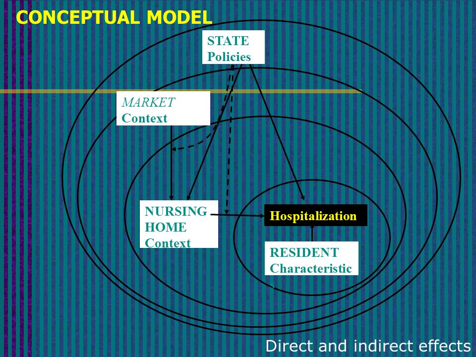 Hospitalization STATE Policies MARKET Context NURSING HOME Context RESIDENT Characteristic s CONCEPTUAL MODEL Direct and indirect effects