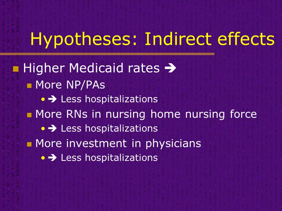 Hypotheses: Indirect effects Higher Medicaid rates  More NP/PAs  Less hospitalizations More RNs in nursing home nursing force  Less hospitalizations More investment in physicians  Less hospitalizations