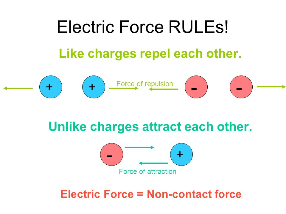 Electric Force RULEs. Like charges repel each other.