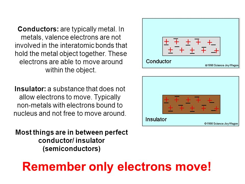 Most things are in between perfect conductor/ insulator (semiconductors) Conductors: are typically metal.