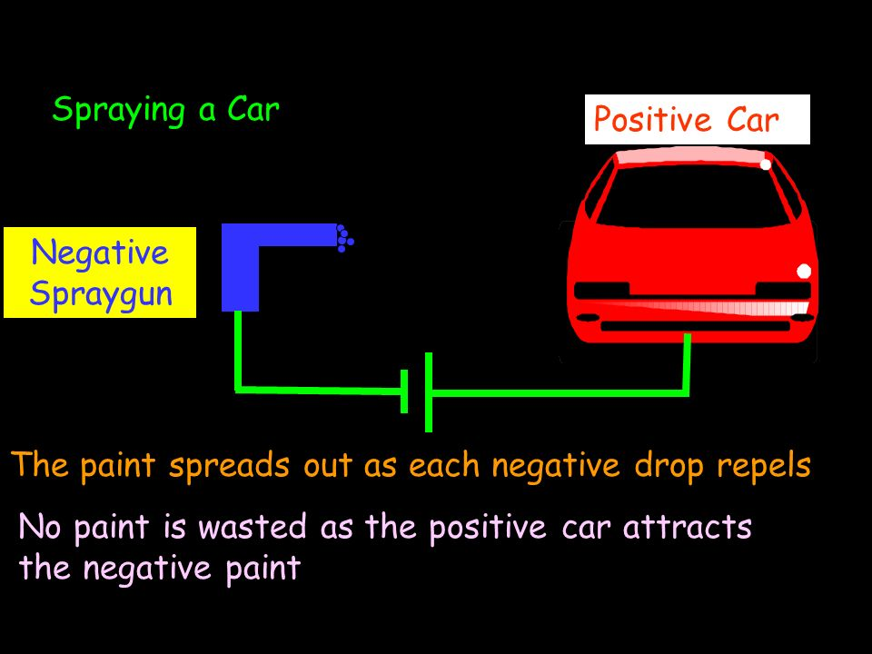 Uses of Static Electricity Spraying a Car Positive Car Negative Spraygun The paint spreads out as each negative drop repels No paint is wasted as the positive car attracts the negative paint
