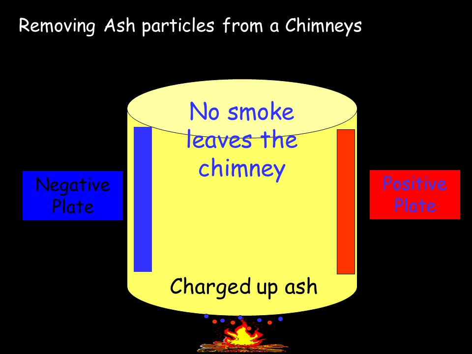 Removing Ash particles from a Chimneys Positive Plate Negative Plate Charged up ash No smoke leaves the chimney