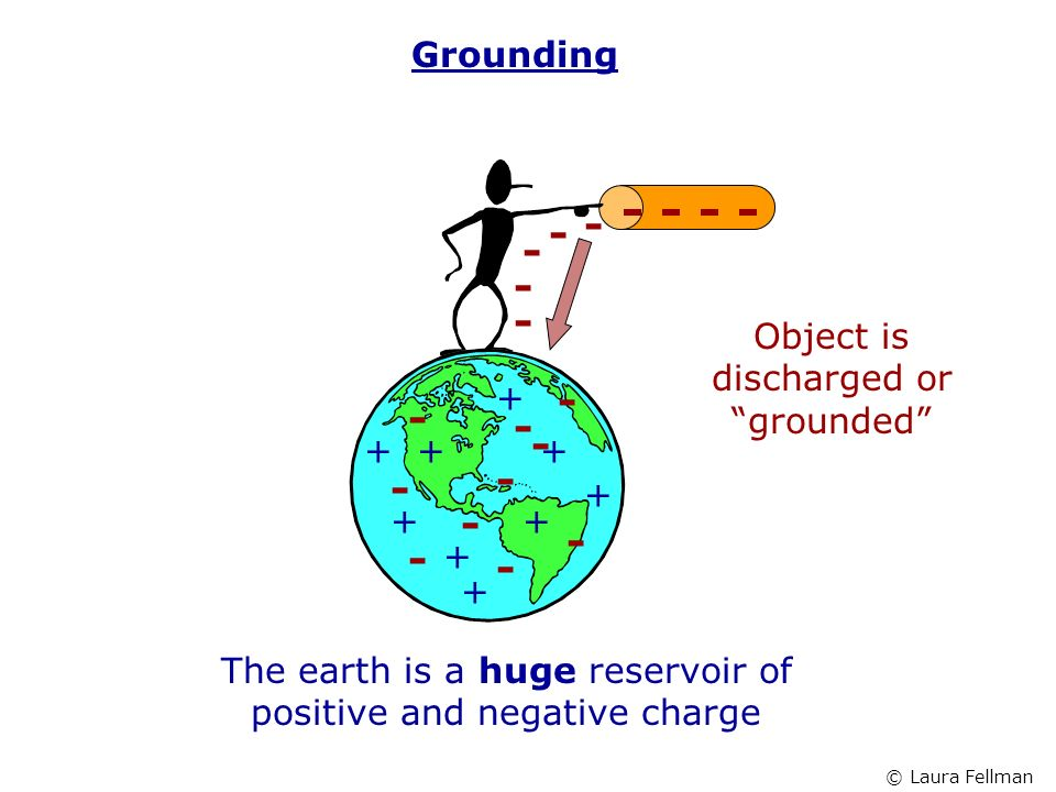 Grounding - - The earth is a huge reservoir of positive and negative charge ++ + + + + + + + - - - - - - - - - - - - - - - Object is discharged or grounded © Laura Fellman
