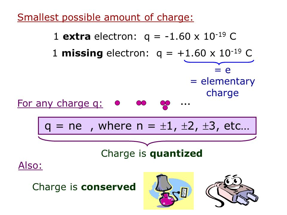 Smallest possible amount of charge: 1 extra electron: q = -1.60 x 10 -19 C 1 missing electron: q = +1.60 x 10 -19 C For any charge q: q = ne, where n = 1, 2, 3, etc… … Charge is quantized Also: Charge is conserved = e = elementary charge