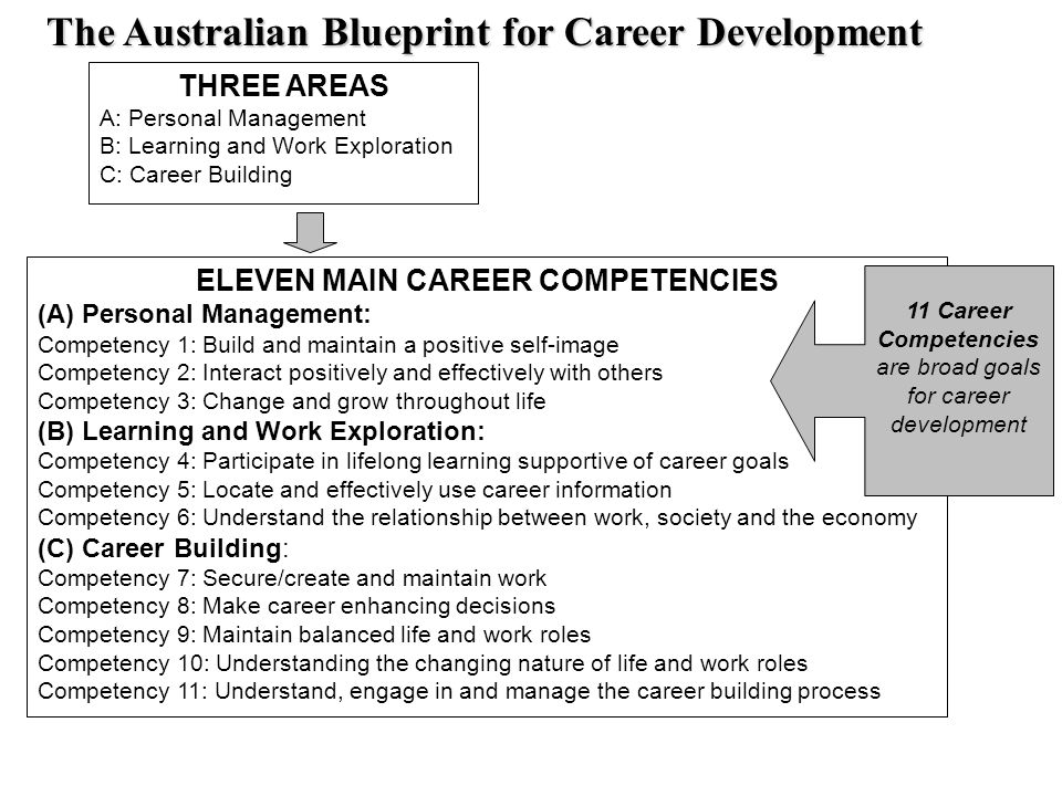 Australian blueprint for career development power point compiled by australian blueprint for career development power point compiled by dr peter carey 2 three areas a malvernweather Images