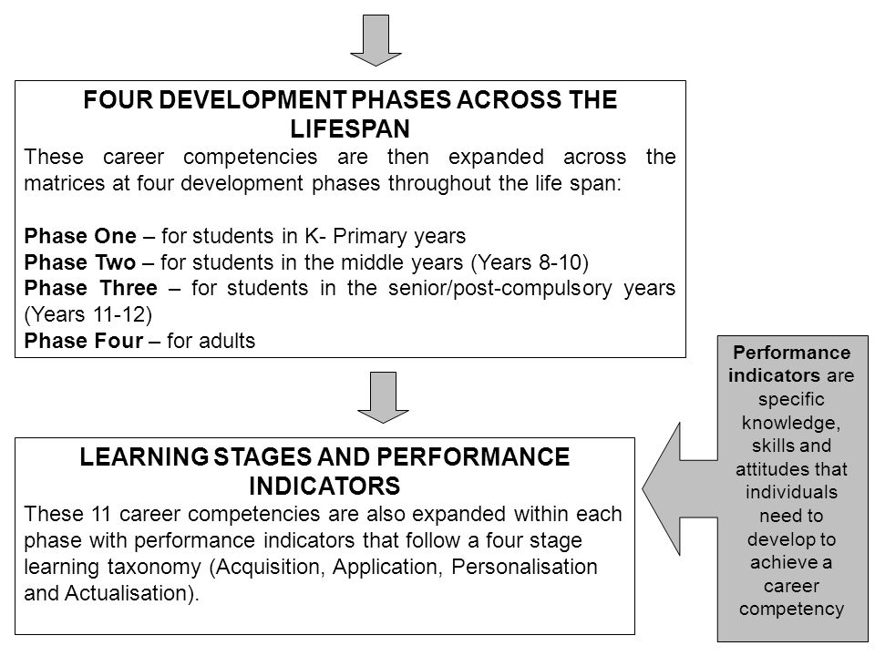 Australian blueprint for career development power point compiled by 3 four development malvernweather Gallery