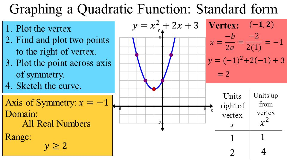 4 2 Quadratic Functions Standard Form Todays Objective I Can