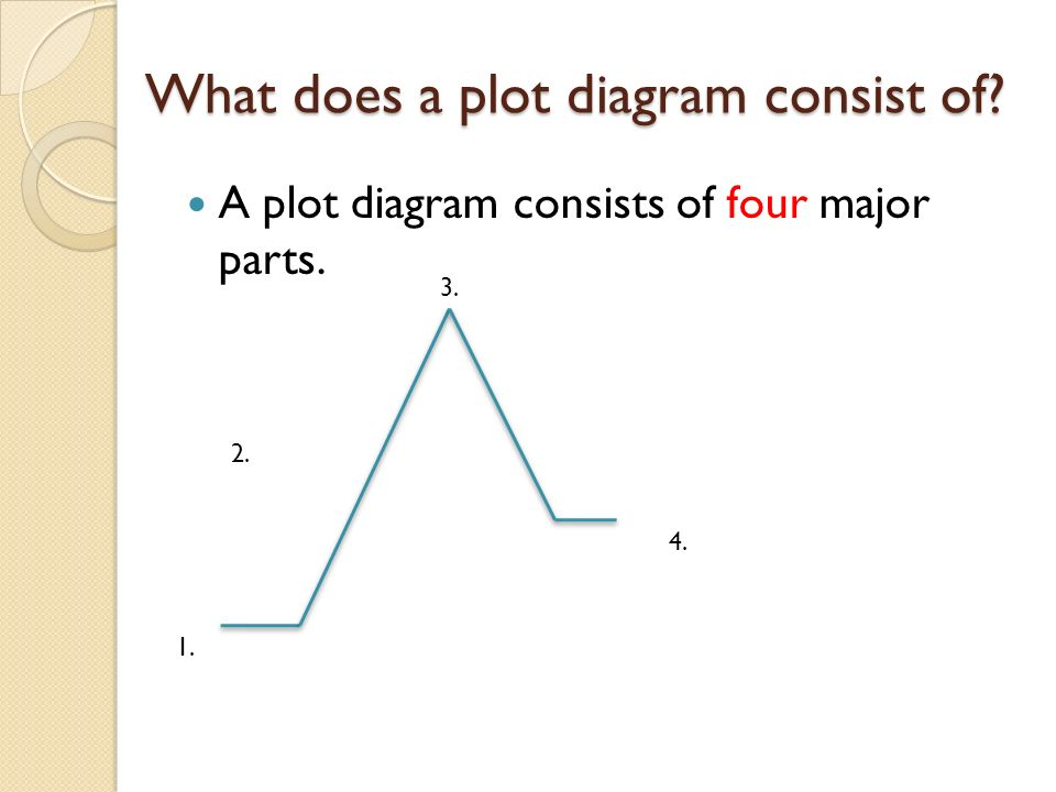 Parts Of A Plot Diagram Summarizing Short Stories Story Elements And