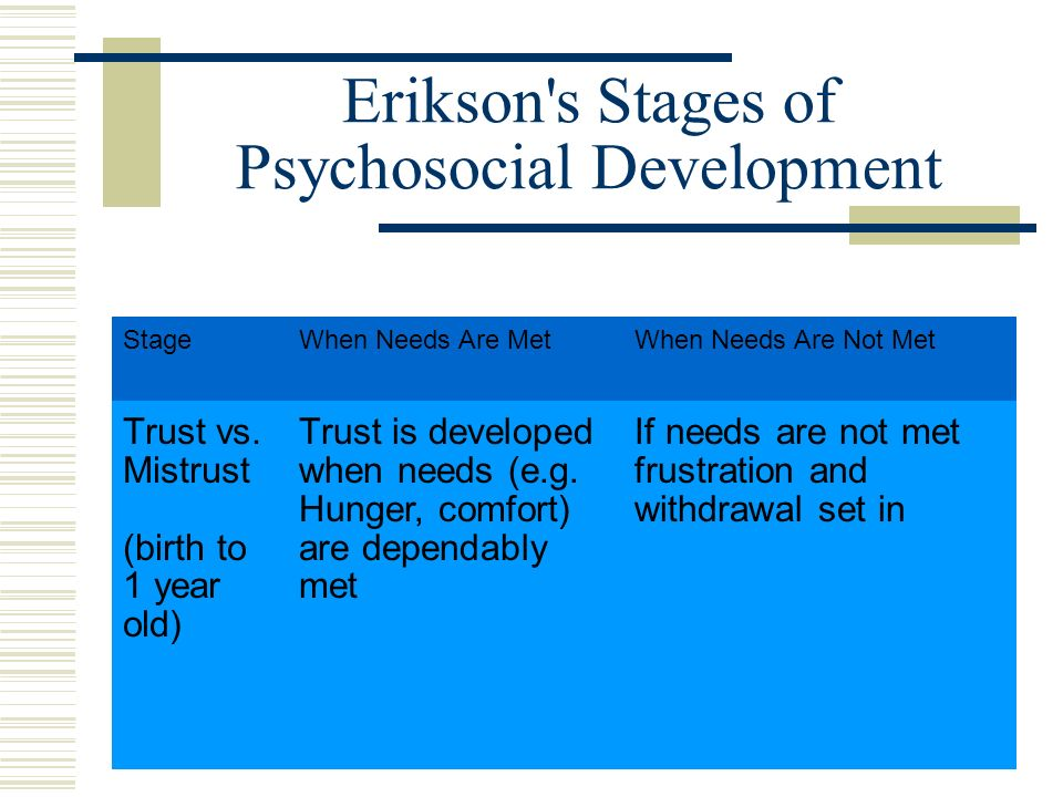 eriksons theory of psychosocial development