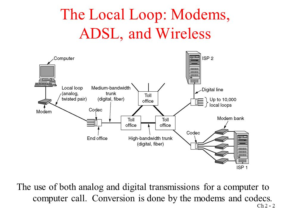 [QMVU_8575]  The Physical Layer Chapter 2 – Part 2 Ch The Local Loop: Modems, ADSL, and  Wireless The use of both analog and digital transmissions for a computer. -  ppt download | Wireless Local Loop Diagram |  | SlidePlayer