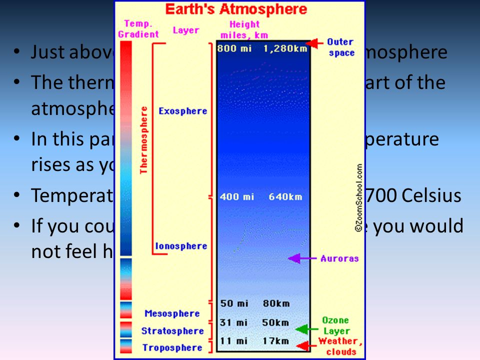 Thermosphere Just above the mesosphere is the thermosphere The thermosphere is the upper most part of the atmosphere In this part of the atmosphere the temperature rises as you move up through it Temperatures in this layer can reach 1,700 Celsius If you could stand in the thermosphere you would not feel hot
