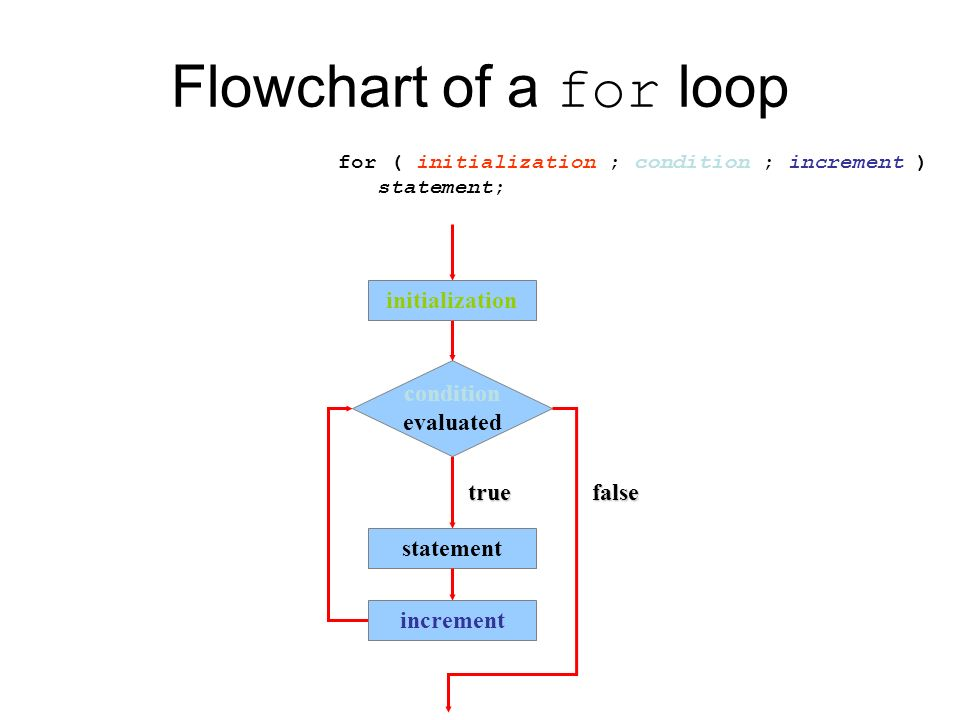 Loops Cont Loop Statements While Statement Do Statement