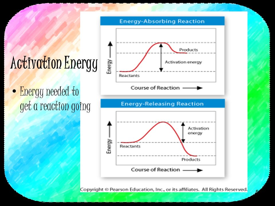 Activation Energy Energy needed to get a reaction going 5