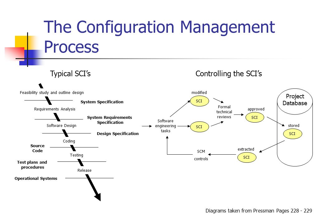 Configuration management and change control change is inevitable so 4 the configuration management ccuart Image collections