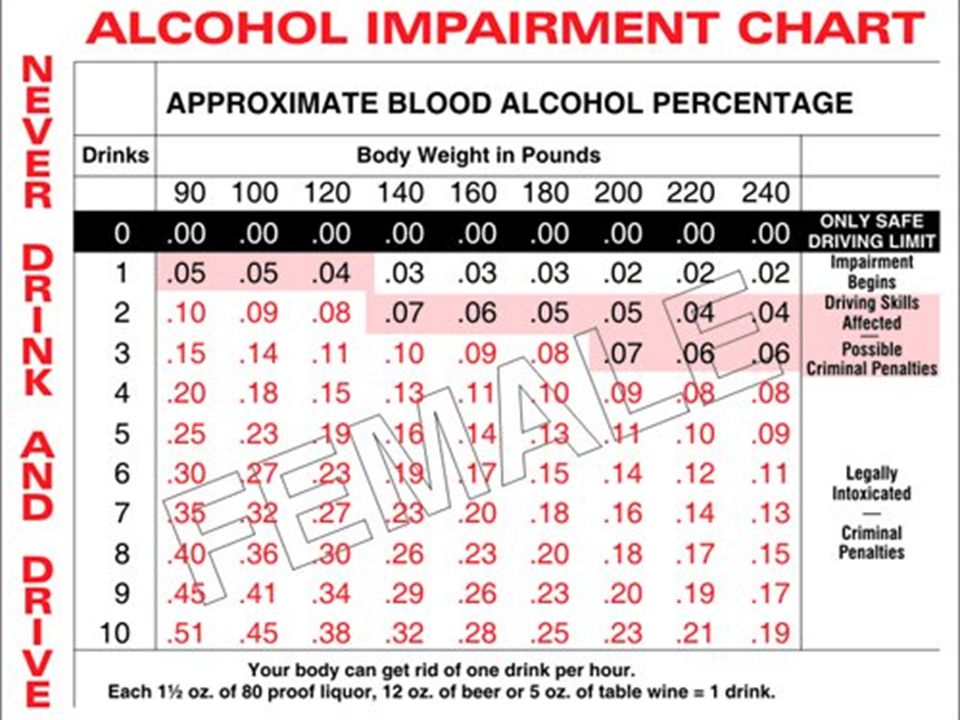 Objectives Know The Pathway Of Alcohol Examine Short Term Effects On