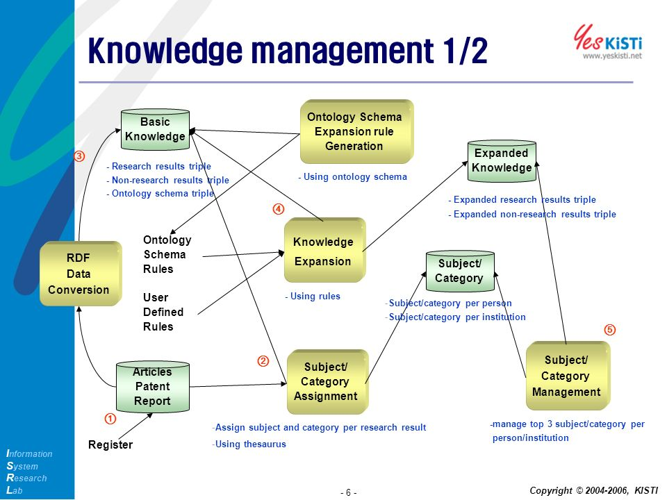 assignment knowledge management Knowledge management about the course the objective of this course is to prepare students to understand the current theories, practices, tools and techniques in knowledge management (km) to deal with the challenges with the organization and management of knowledge.