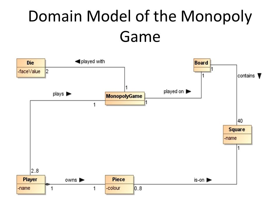 System sequence diagrams tutorial use case for monopoly game 6 domain model of the monopoly game ccuart Gallery