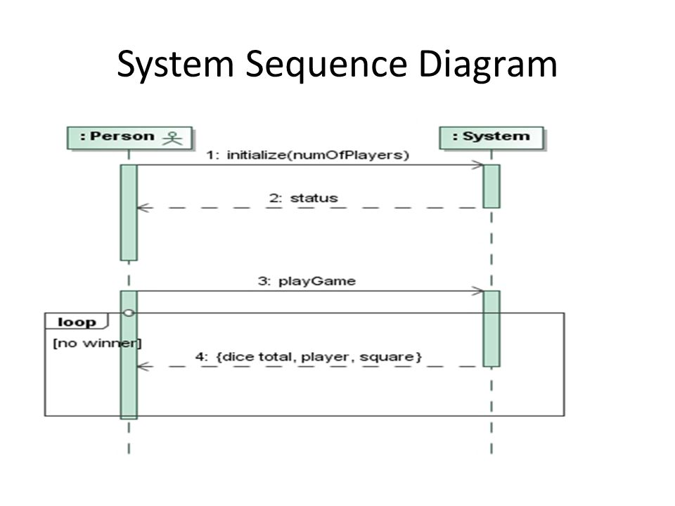 System Sequence Diagrams Tutorial Use Case For Monopoly Game