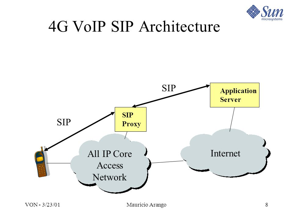 Architecture Issues in 4G Networks Mauricio Arango Sun