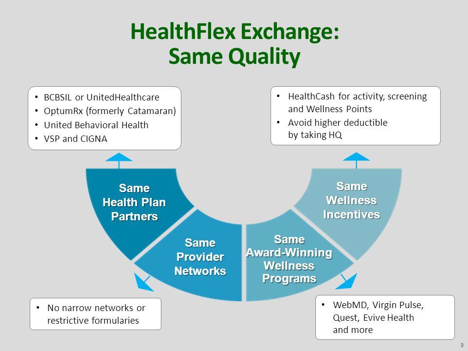 HealthFlex Exchange Participant Workshops Fall ppt download