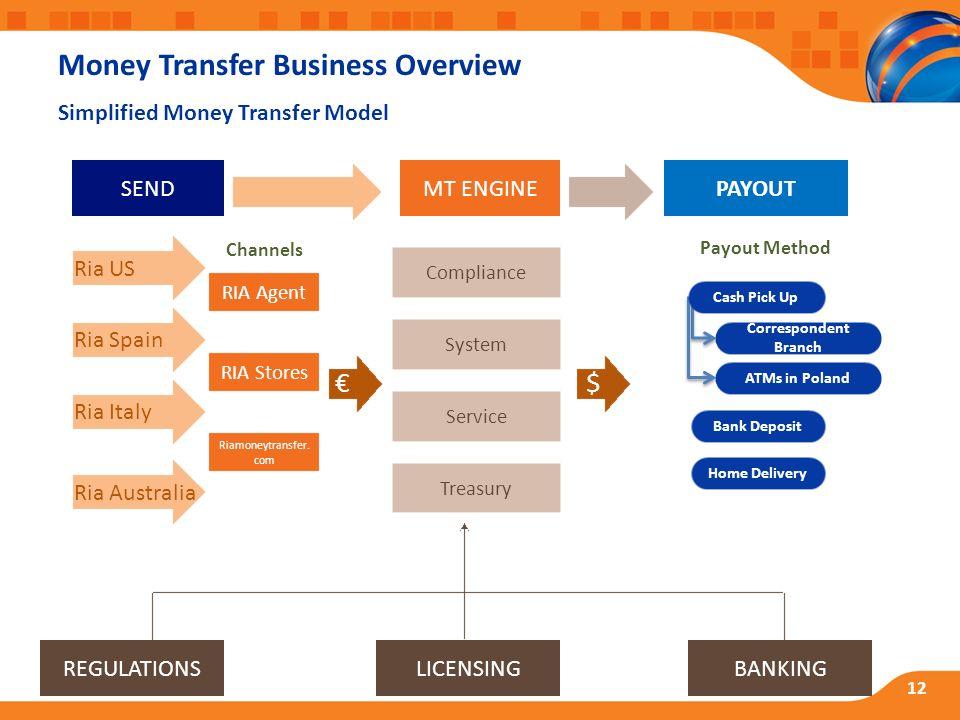 Payout Ria Us Regulationslicensingbanking Compliance System Service Treasury Mt Enginesend Spain Italy Australia