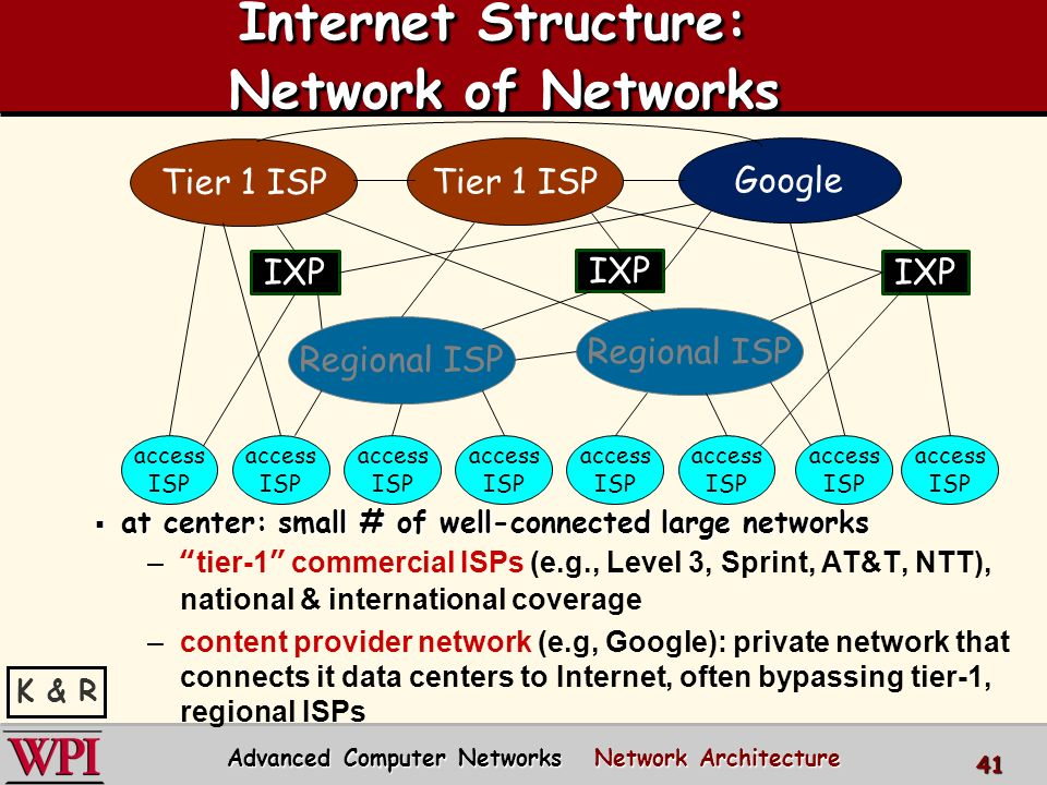 Network Architecture and the OSI Reference Model Advanced Computer ...