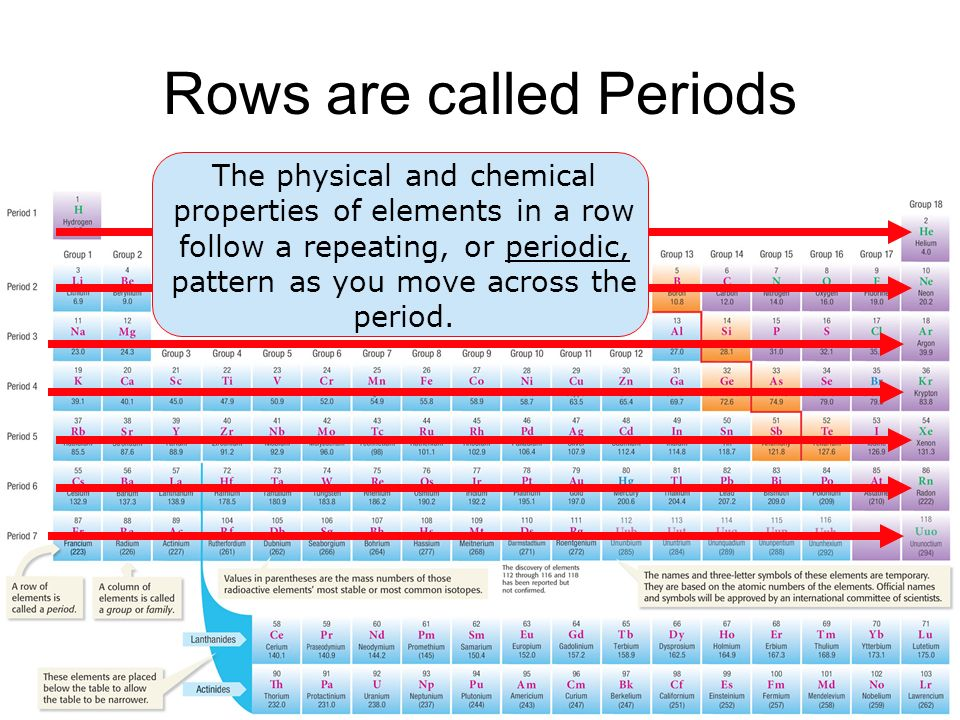 How Do You Read The Periodic Table Of The Elements Ppt Download