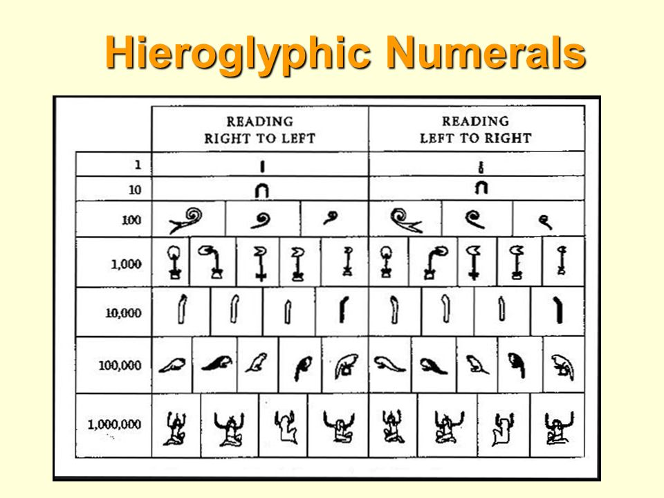 Hieroglyphic Numerals Egyptian Numerals Additive System Ppt Download