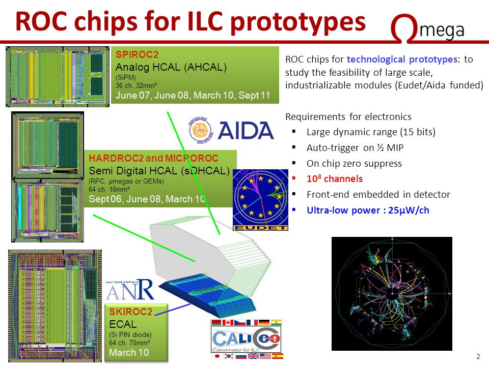 2 ROC chips for ILC prototypes  ROC chips for technological prototypes: to study the feasibility of large scale, industrializable modules (Eudet/Aida funded)  Requirements for electronics  Large dynamic range (15 bits)  Auto-trigger on ½ MIP  On chip zero suppress  10 8 channels  Front-end embedded in detector  Ultra-low power : 25µW/ch SPIROC2 Analog HCAL (AHCAL) (SiPM) 36 ch.