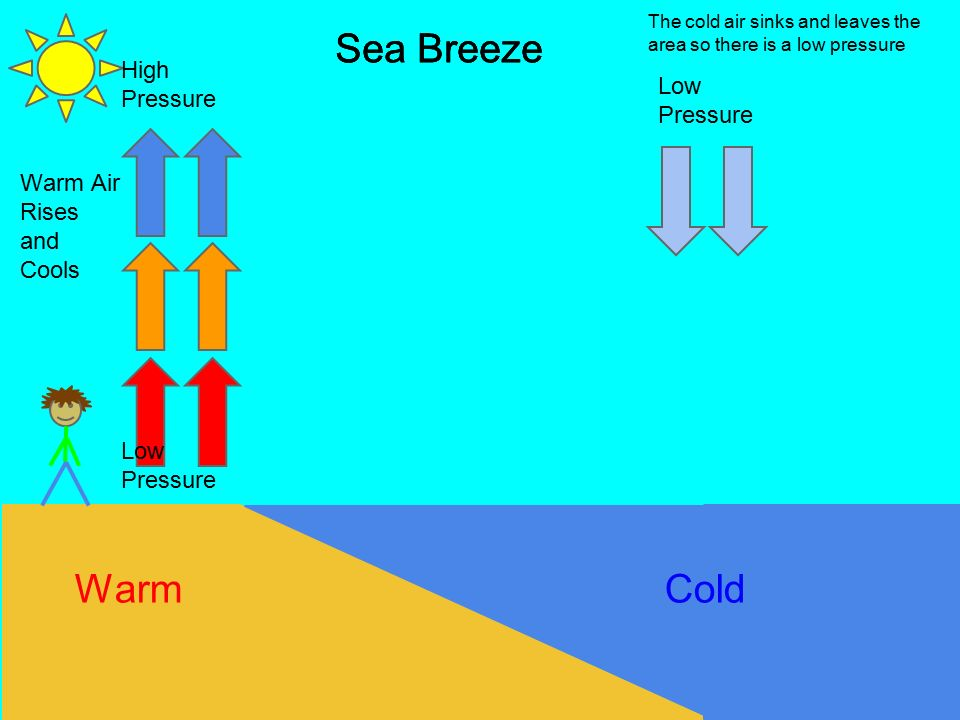 Beach Air Pressure Diagram - Circuit Wiring And Diagram Hub •