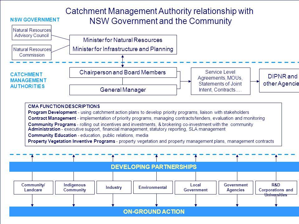 MURRUMBIDGEE CATCHMENT MANAGEMENT AUTHORITY Presentation to