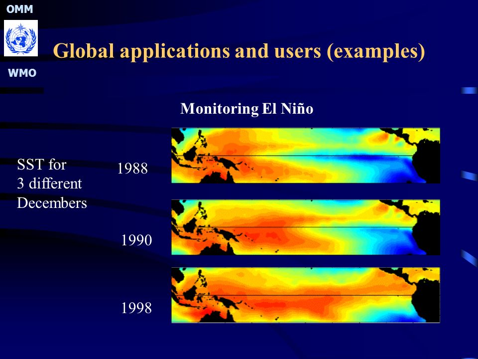 OMM WMO Global applications and users (examples) Monitoring El Niño SST for 3 different Decembers 1988 1990 1998