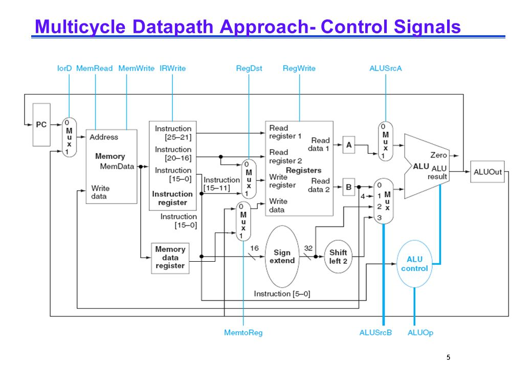 CPE232 Basic MIPS Architecture5 Multicycle Datapath Approach- Control Signals