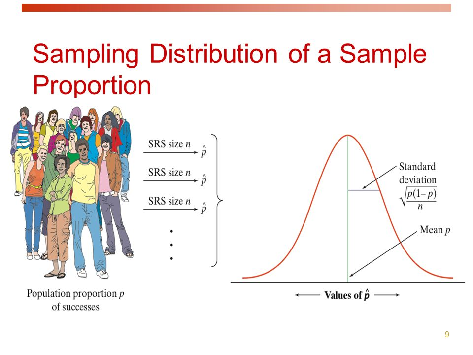 9 Sampling Distribution of a Sample Proportion As n increases, the sampling distribution becomes approximately Normal.