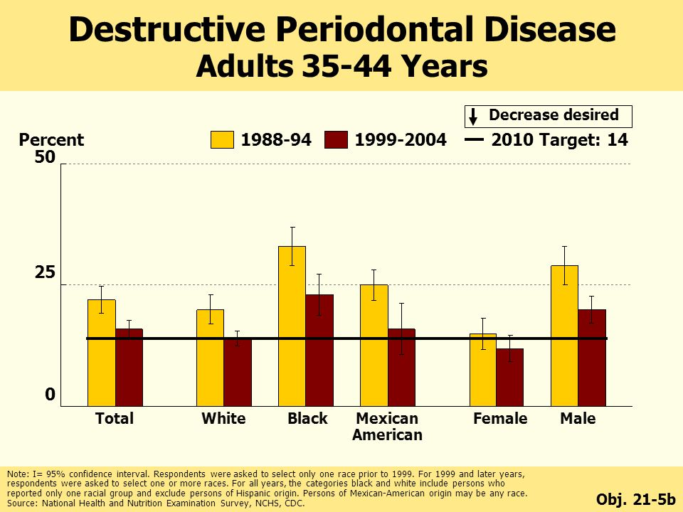 Decrease desired Total White Black Mexican Female Male American Target: 14 Destructive Periodontal Disease Adults Years Obj.