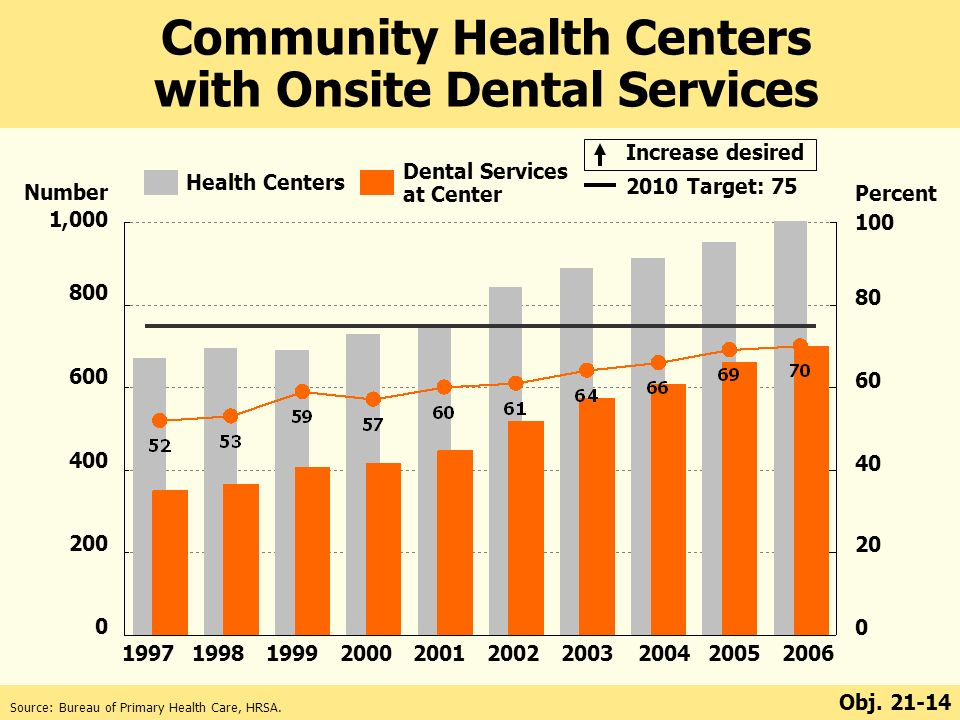 Percent Target: 75 Number 1, Increase desired Community Health Centers with Onsite Dental Services Obj.