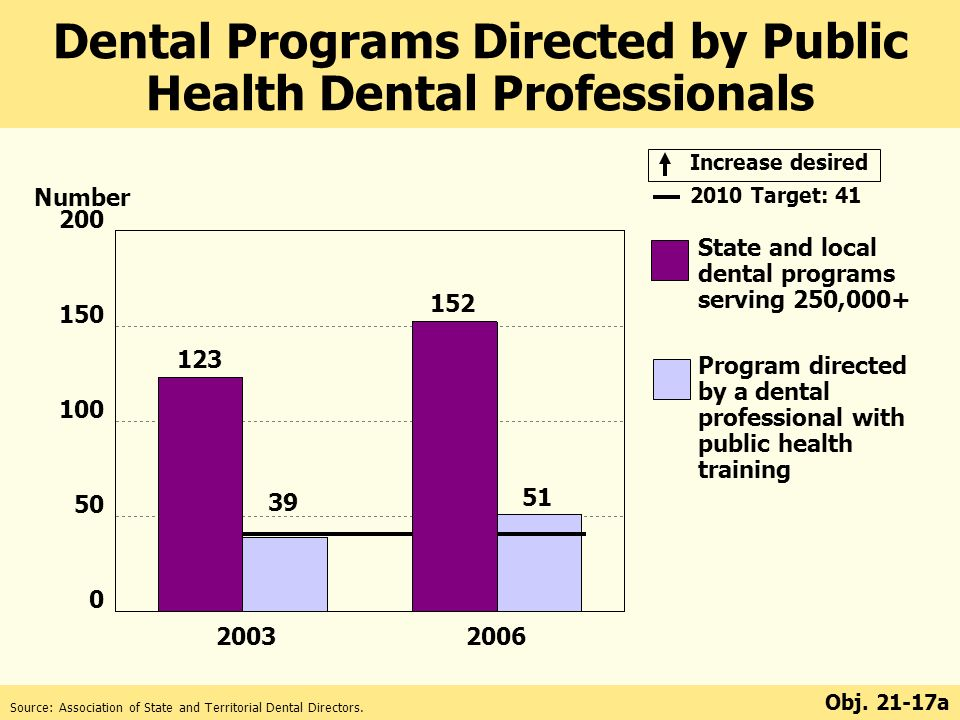 State and local dental programs serving 250,000+ Program directed by a dental professional with public health training Increase desired 2010 Target: 41 Number Source: Association of State and Territorial Dental Directors.