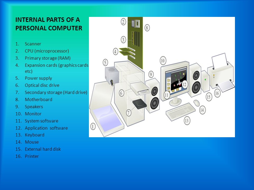 10 Internal parts of a PC Created by Federica Proietti
