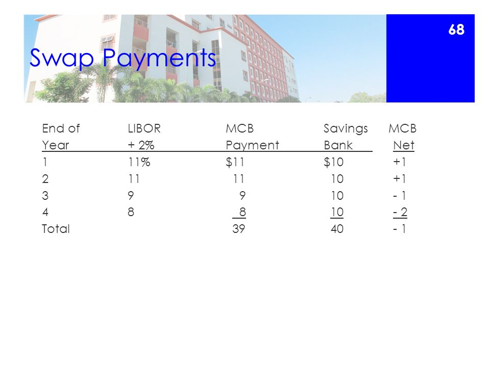 Swap Payments End of LIBORMCBSavings MCB Year+ 2%PaymentBank Net 111%$11$10 +1 211 11 10 +1 39 9 10 - 1 48 8 10 - 2 Total 39 40 - 1 68