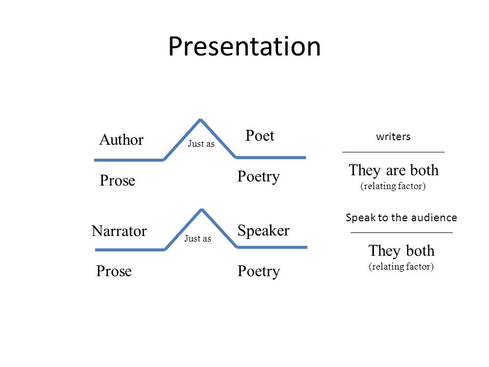 Presentation Prose Author Poet Poetry Just as They are both (relating factor) Narrator Prose Speaker Poetry Just as They both (relating factor) writers Speak to the audience