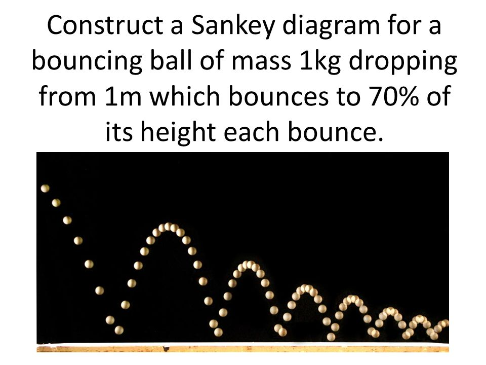 Construct a Sankey diagram for a bouncing ball of mass 1kg dropping from 1m which bounces to 70% of its height each bounce.