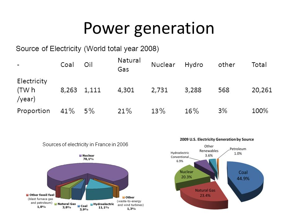 Power generation -CoalOil Natural Gas NuclearHydrootherTotal Electricity (TW h /year) 8,2631,1114,3012,7313, ,261 Proportion 41 % 5%5% 21 % 13 % 16 % 3%100% Source of Electricity (World total year 2008) Sources of electricity in France in 2006