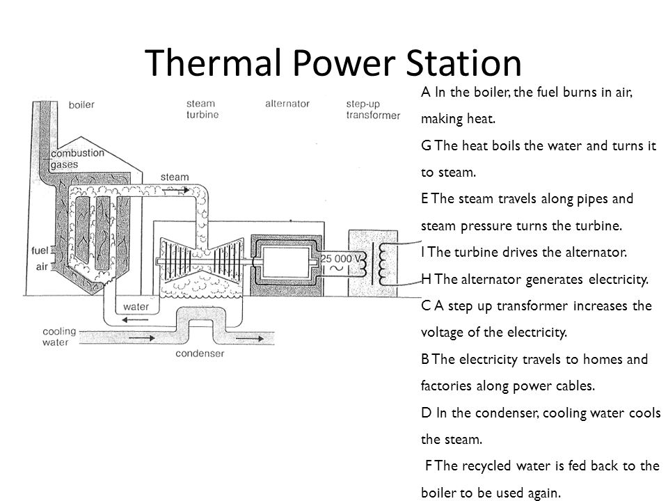 Thermal Power Station A In the boiler, the fuel burns in air, making heat.