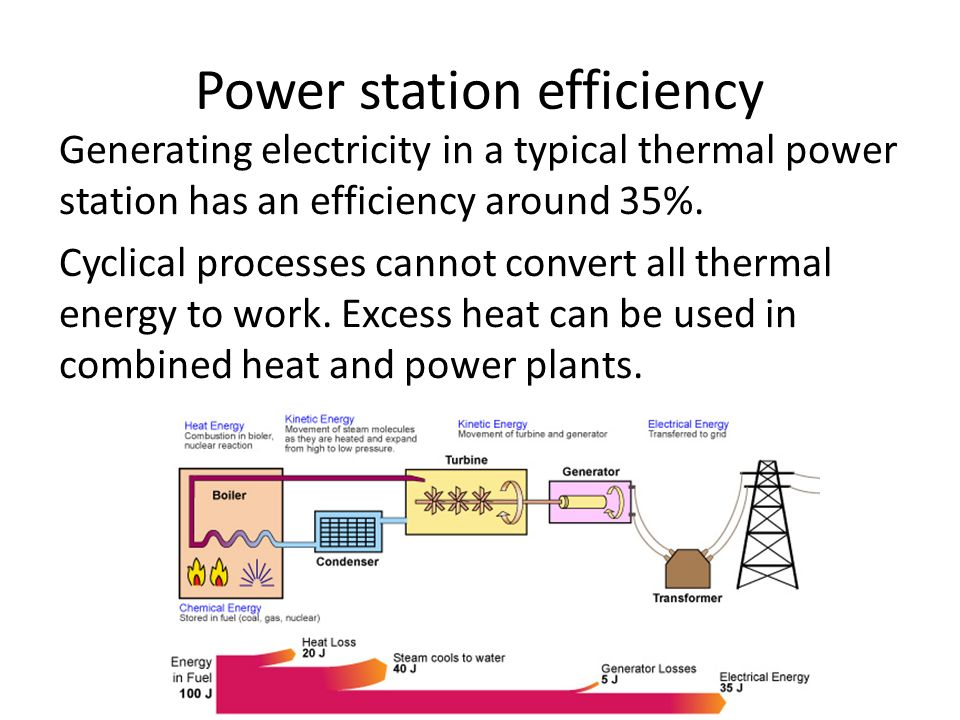Power station efficiency Generating electricity in a typical thermal power station has an efficiency around 35%.