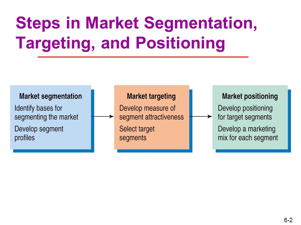 Segmentation Targeting And Positioning Building The Right