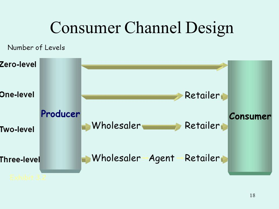 one level channel of distribution