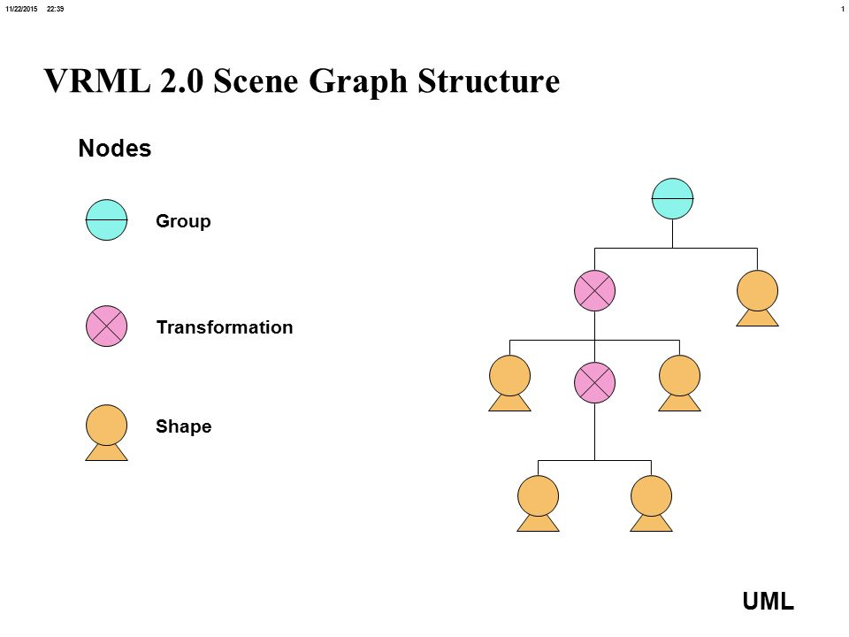 111/22/ :40 UML VRML 2 0 Scene Graph Structure Group
