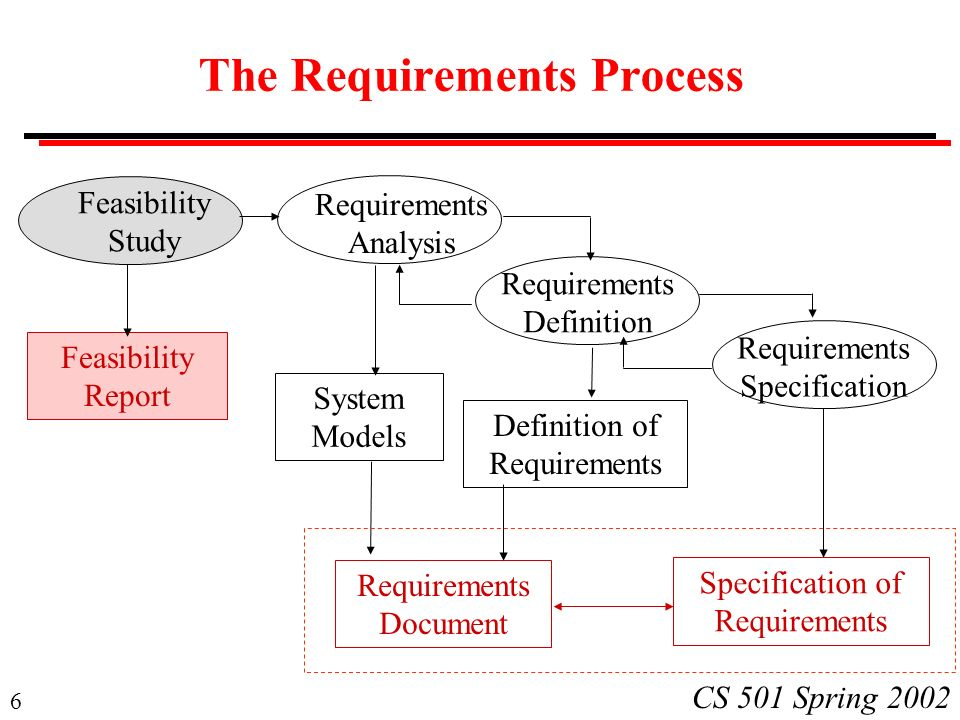 1 cs 501 spring 2002 cs 501 software engineering lecture 8 6 6 cs 501 spring 2002 the requirements process feasibility study requirements analysis requirements definition requirements specification feasibility ccuart Images
