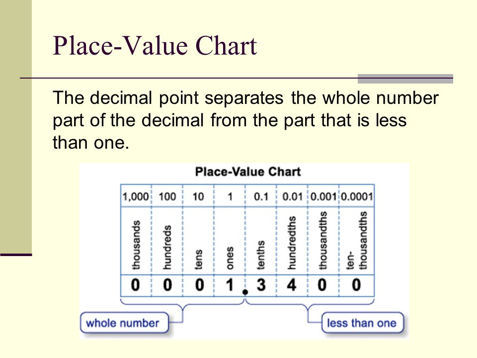 Chapter 3 L3 1 Notes Representing Decimals Place Value Chart The
