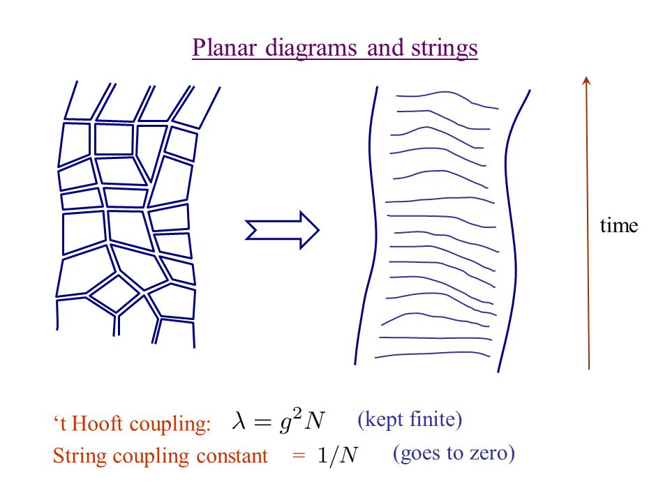research papers string theories Daniele amati joked that string theory is a 21st century theory that had fall by accident into 20th century some suggests the m stands for murky because the level of understanding of the theory is primitive.